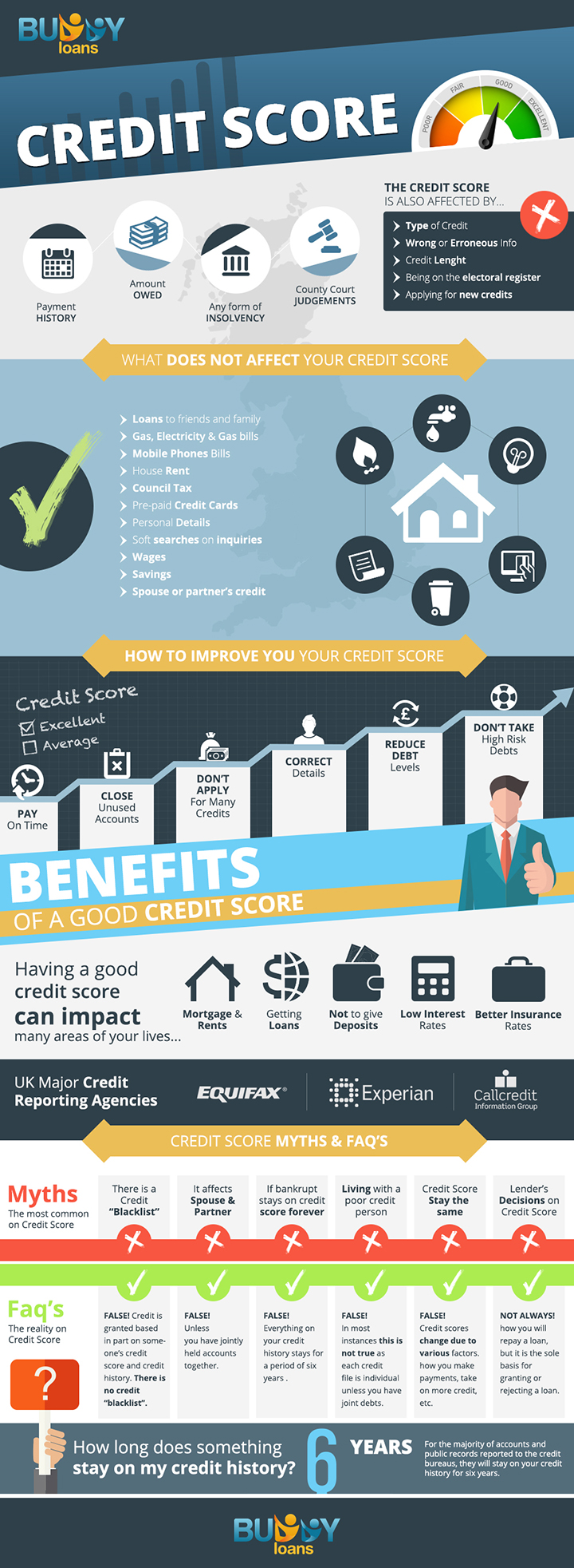 Infographic On What Does And What Does Not Affect Your Credit Score