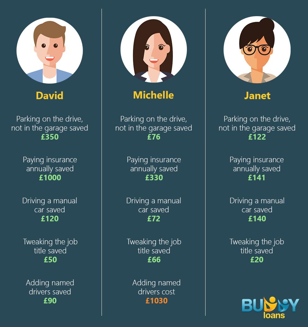 Buddy Loans Blog: How A Few Tweaks Can Cut Your Car Insurance Premiums
