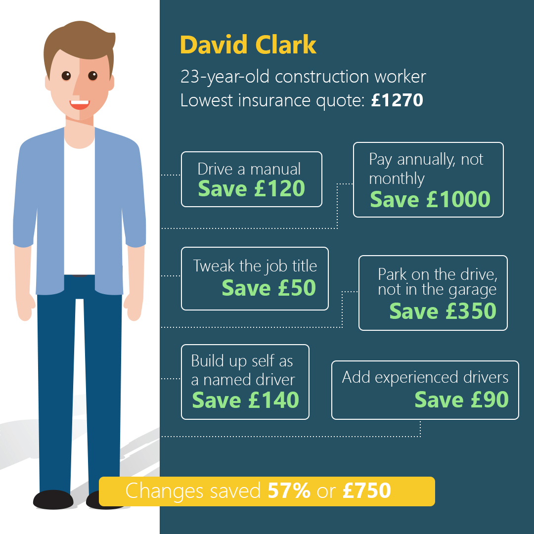 How A Few Tweaks Can Cut Your Car Insurance Premiums Buddy Loans